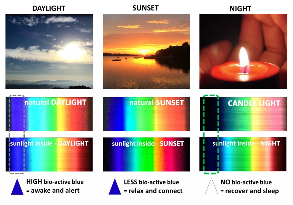Sunlight spectral composition varying over time..jpg